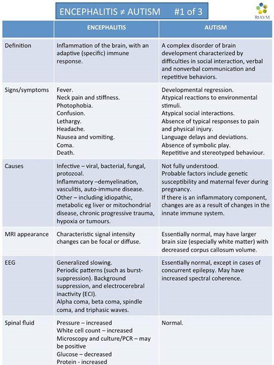 encephaltis is not autism 1 of 3